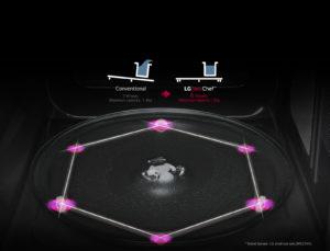 hexagonal turntable LG NeoChef